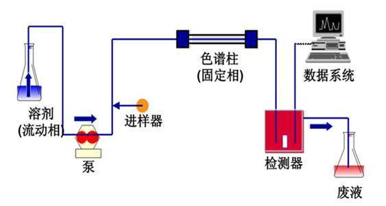 1-3 卤素测试