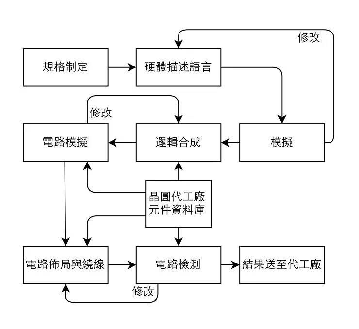 芯片设计流程