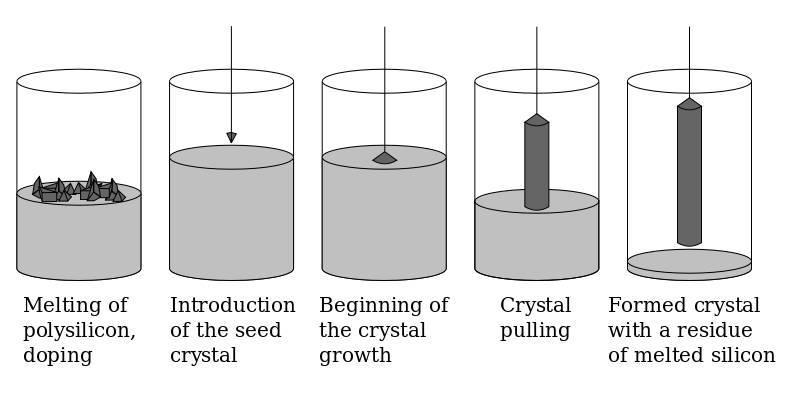 硅柱制造流程