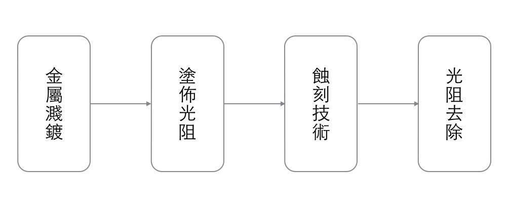 IC芯片制造流程图