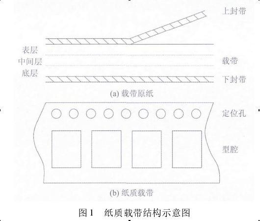 纸质载带结构示意图